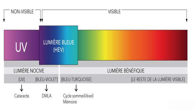 La lumière bleue et ses couleurs non visibles.