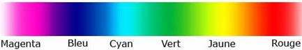 Spectre des couleurs visibles
